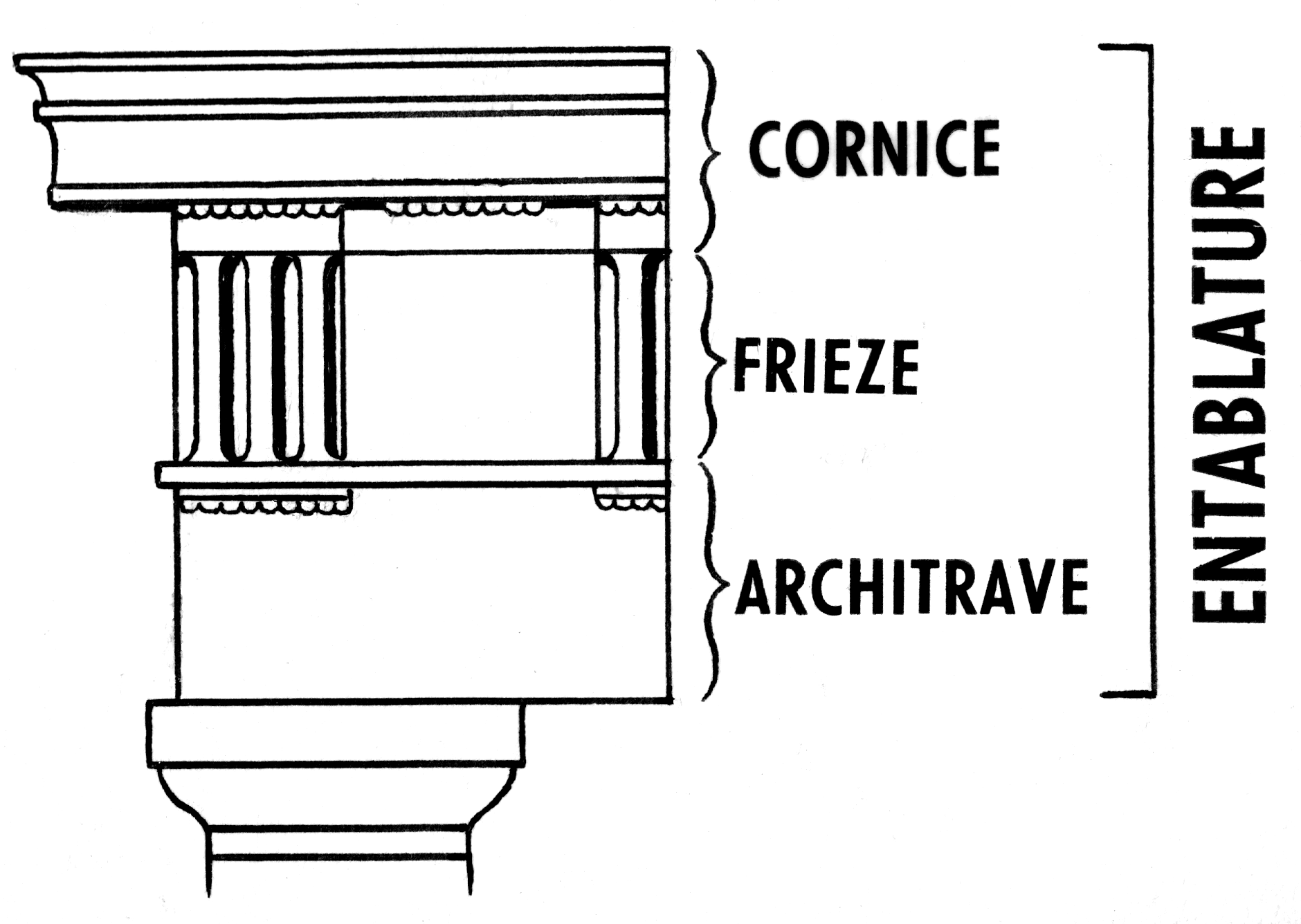 Entablature In Classical Architecture